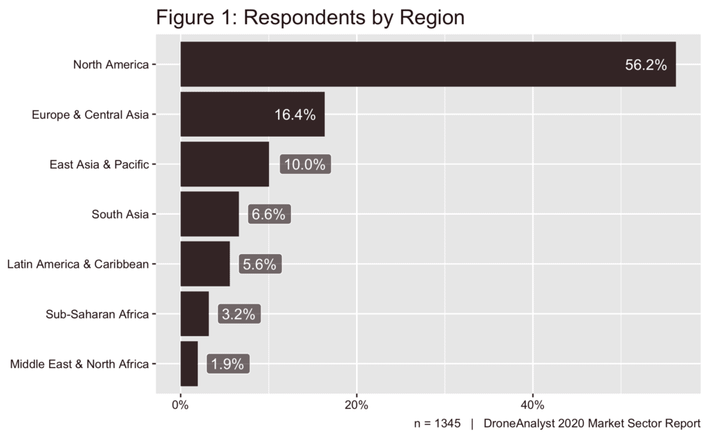 Respondents by region