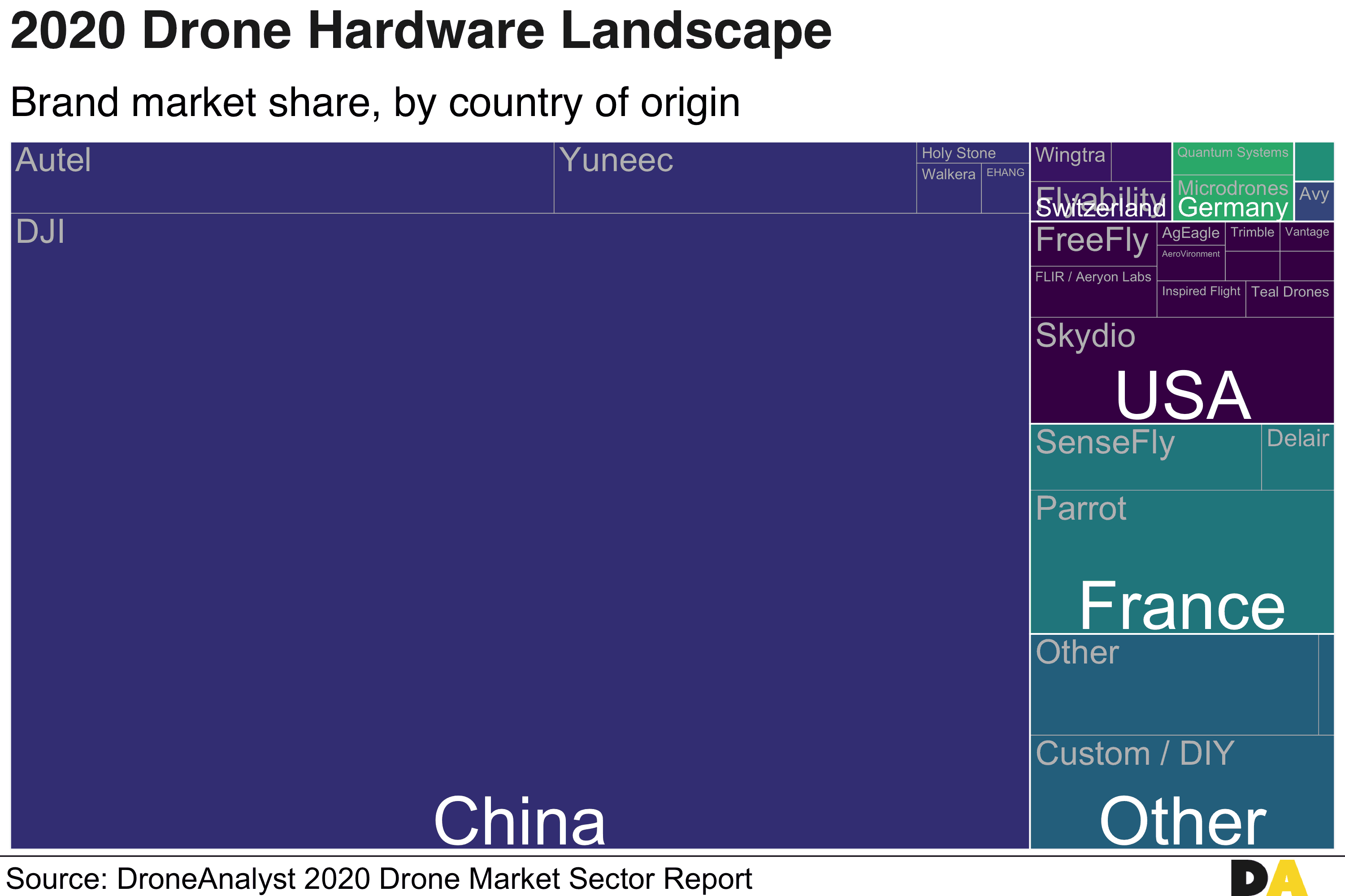 2020 Drone Hardware Landscape, mapping market share by country of origin.